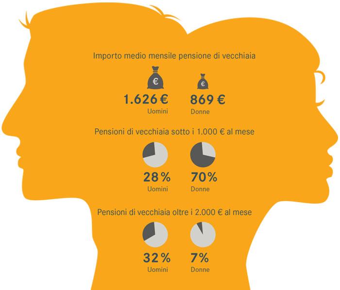 Pensioni uomini e donne: un divario da colmare