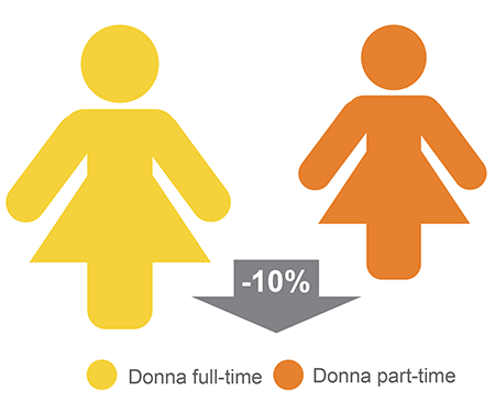 Confronto donna part-time e full-time