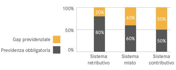 Gap previdenziale: pensione retributiva vs contributiva